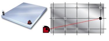 Geometric measurements