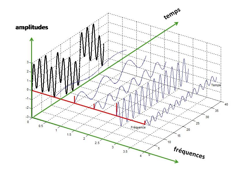 Signal treatment - Level 1